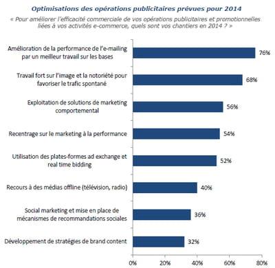 optimisations des opérations publicitaires prévues pour 2014