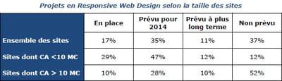 projets en responsive web design selon la taille des sites