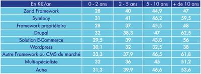 indicateur issu de la 2e édition du baromètre afup / agence-e : 'les salaires de