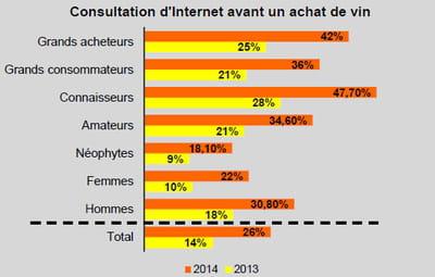 consultation d'internet avant un achat de vin (base: tous répondants, n=1218)