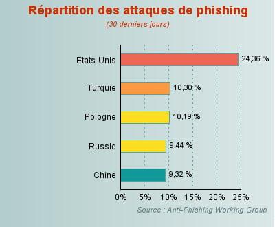 hausse du phishing en turquie et en pologne.