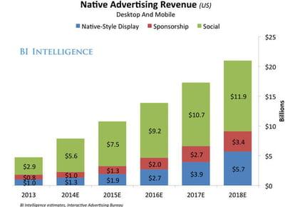 evolution des investissements en native ads aux us.