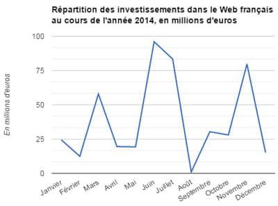 répartition des investissements dans le web français en 2014, en millions