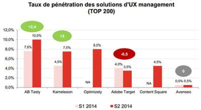 parts de marché des outils de a/b testingou ux managementau premier (s1) et au