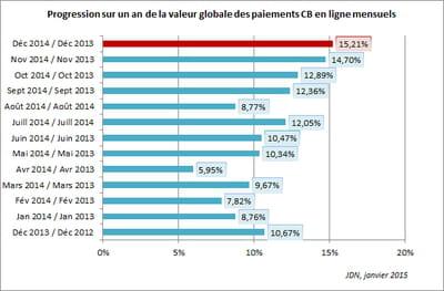les dépenses en ligne des français ont progressé de 15,21% entre décembre 2013
