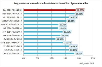 le nombre d'achats en ligne a progressé de 18,70% entre les mois de décembre