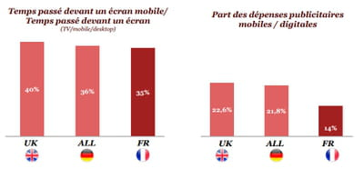 entre temps passé et investissements consacrés, l'écart reste réel sur mobile.
