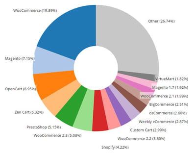 part de marché des principaux systèmes d'e-commerce selon le site d'analyse