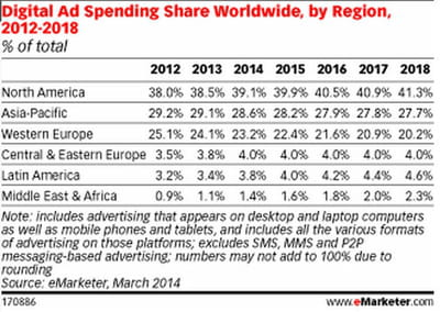 digital ad spending region
