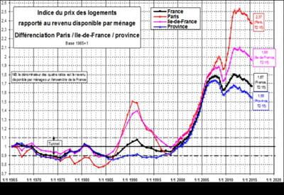 La baisse des prix de l'immobilier d'habitation à Paris est-elle durable ?