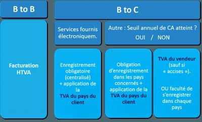 Bercy ratisse plus large la perception de la TVA auprès des e-shops étrangers