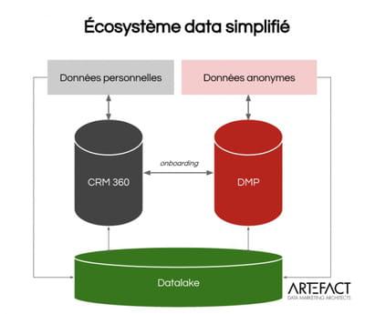 Comment se parlent CRM, DMP et datalake ?
