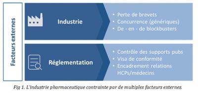 Les laboratoires pharmaceutiques à l'heure du marketing de la donnée
