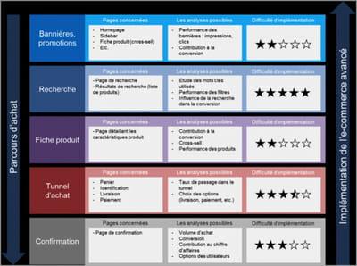 Fonctionnalité e-commerce avancé de Google Analytics