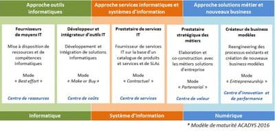 Modele grille d 39 entretien annuel document online - Grille d evaluation entretien annuel ...