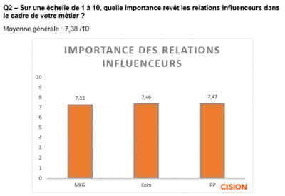 Marketing d'Influence : quels profils ?