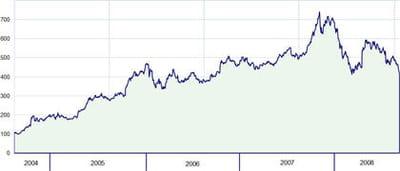 le cours de bourse de google depuis 2004