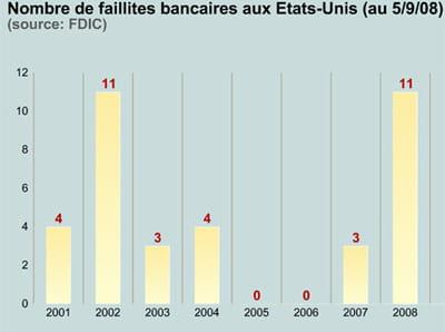 le nombre de banques ayant fait faillite aux etats-unis.