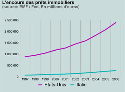 prêts immobiliers