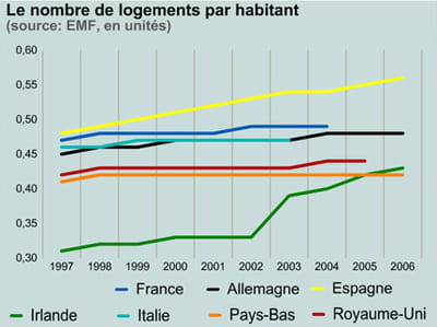 stocks de logements.