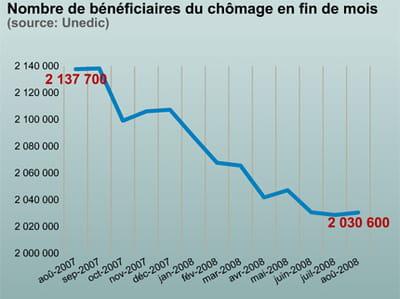 le nombre de chômeurs indemnisés ne baisse plus.