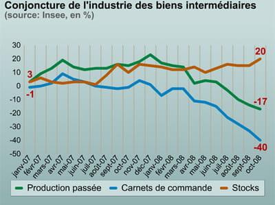 l'industrie des biens intermédiaires commence à tanguer.