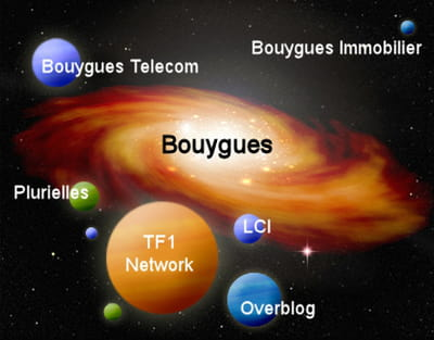 la galaxie web de bouygues