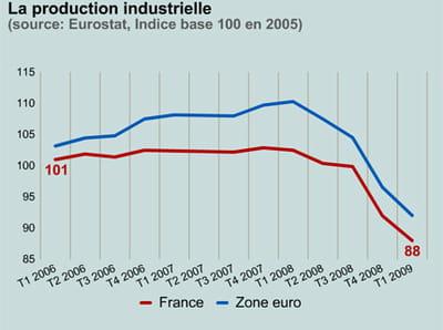 la production industrielle en france et dans la zone euro.