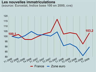 les immatriculations en france et en zone euro.