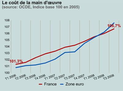 le coût de la main d'oeuvre en france et en zone euro.