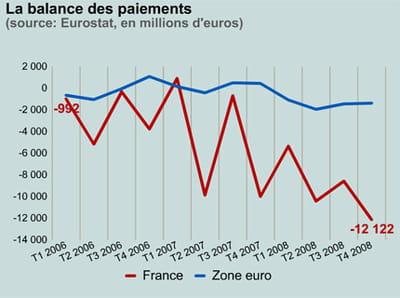 la balance des paiements en france et en zone euro.