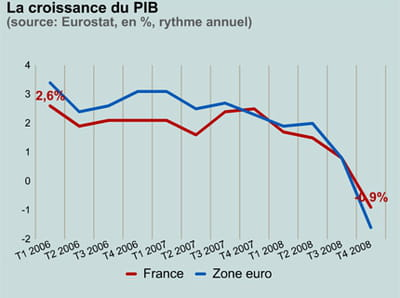 la croissance en france et en zone euro.