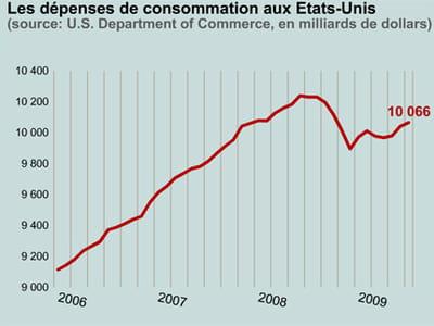 la consommation est notamment soutenue par les mesures de relance.