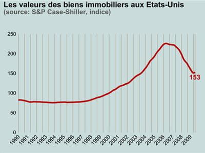 les effets de la bulle immobilière ne sont pas encore effacés.
