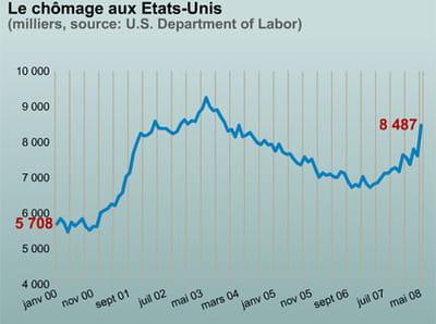 le chômage aux etats-unis.