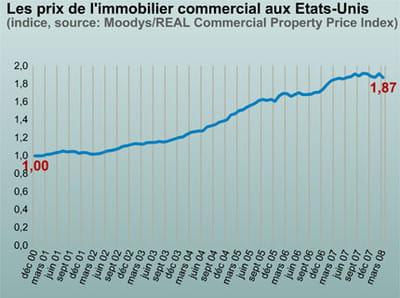 l'immobilier commercial aux etats-unis.