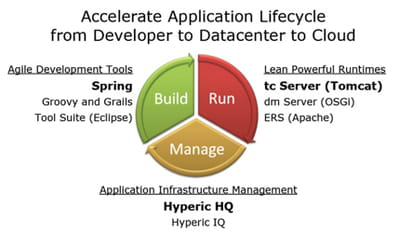 le cycle de vie d'une application selon springsource : build, run et manage