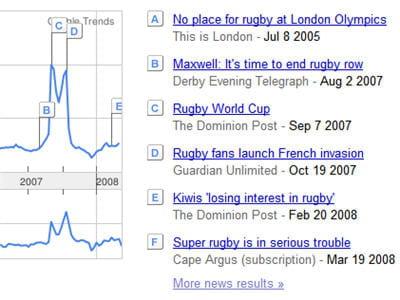 actualités liées au mot clé 'rugby', avec un pic lié à la coupe du monde en