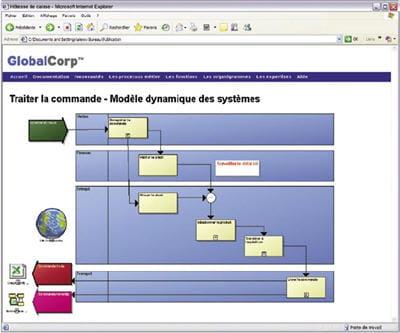 corporate modeler permet de publier les modèles de processus dans un intranet