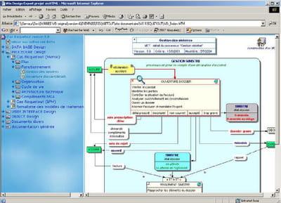 win'design business process facilite la publication de modèles sur un intranet