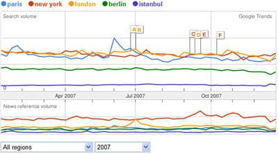 paris, new-york, london, berlin et istanbul sont au coude à coude sur google