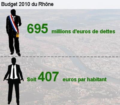 sa dette représente l'équivalent de 43,4% de son budget total.