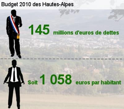 sa dette représente l'équivalent de 72,5% de son budget total.