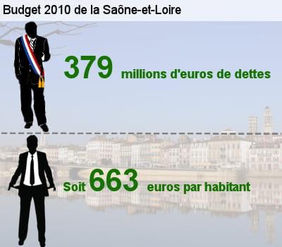 sa dette représente l'équivalent de 64,8% de son budget total.