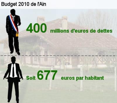 sa dette représente l'équivalent de 69,4% de son budget total.