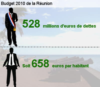 sa dette représente l'équivalent de 31,6% de son budget total.