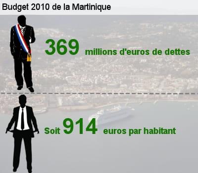 sa dette représente l'équivalent de 61,1% de son budget total.