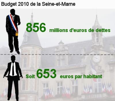 sa dette représente l'équivalent de 71,1% de son budget total.