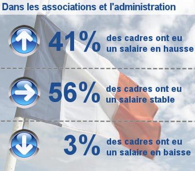 les augmentations de salaire des cadres dans les associations et