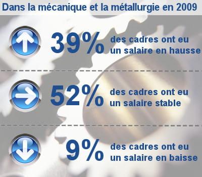 les augmentations de salaire des cadres dans la mécanique et la métallurgie.